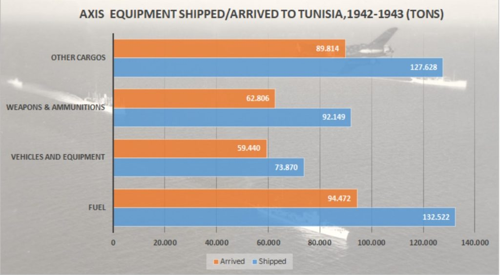 Equipment sent and delivered via Axis convoys to Tunisia.