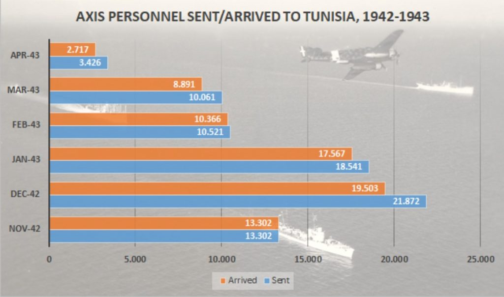 Personnel sent and delivered via Axis convoys to Tunisia.
