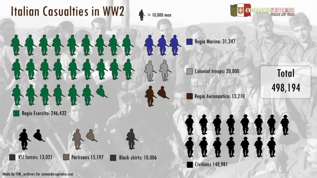Italian WW2 Casualties Infographic.