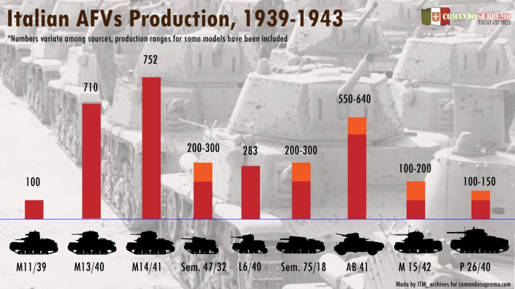 Italian armor production in WWII infographic.
