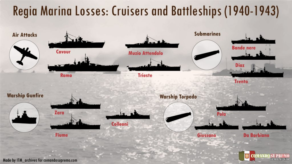 Regia Marina Losses in WW2 Infographic.