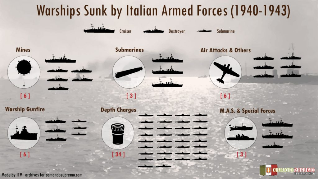 Warships sunk by Italy - ww2 infographic.